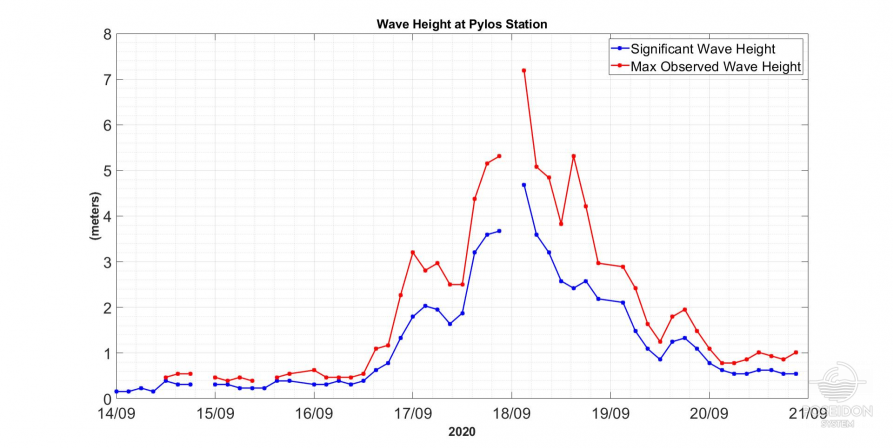 Significant wave height (blue) and maximum observed wave height (red) as measured by the Pylos buoy station